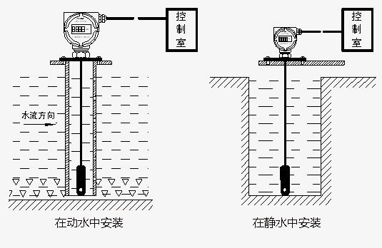KSHC-GT603七台河市深井水位傳感器KSHC-KT540兰考县消防水位變送器KSHC-FT900 投入式液位变送器又称静压式液位变送器,采用美国技术和进口充油硅芯片,不锈钢全封焊结构设计,具有良好的防潮性能和极强介质兼容性,可用于工业场合的液体液位测量;电路部分的关键元件、压力敏感芯子均选用国际著名品牌,采用国际标准生产工艺,使产品的各项技术指标达到国际先进水平,产品有优良的可靠性和较高的精度。广泛应用于水厂、污水处理厂、城市供水、高楼水池、水井、矿井、工业水池、水罐、油池、水库、河道、海洋等场所。